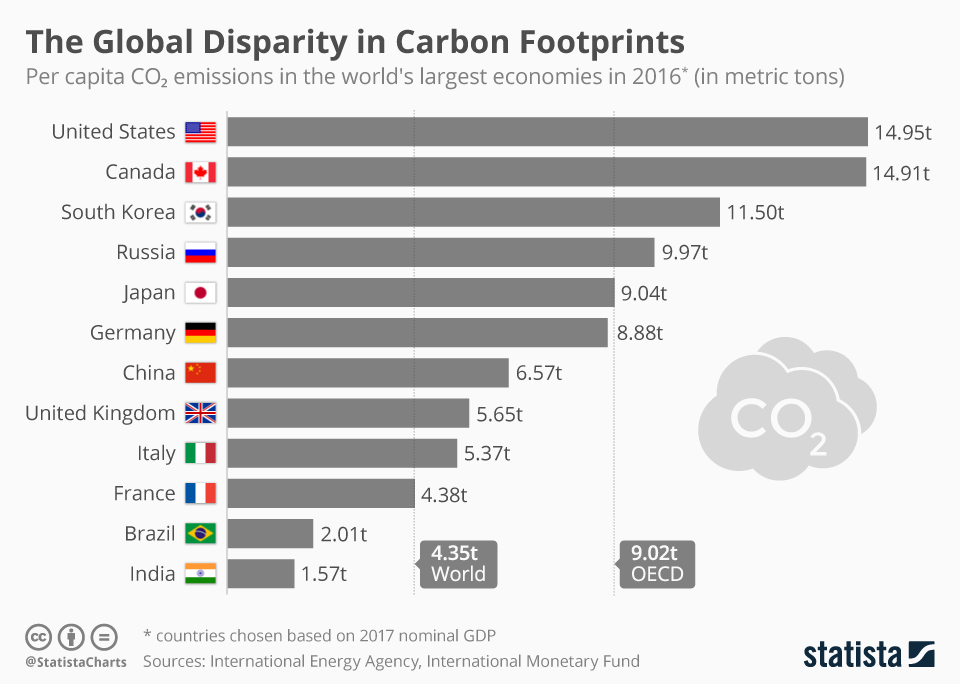 Co2 Emissions By Country >> Chart Of The Day These Countries Have The Largest Carbon