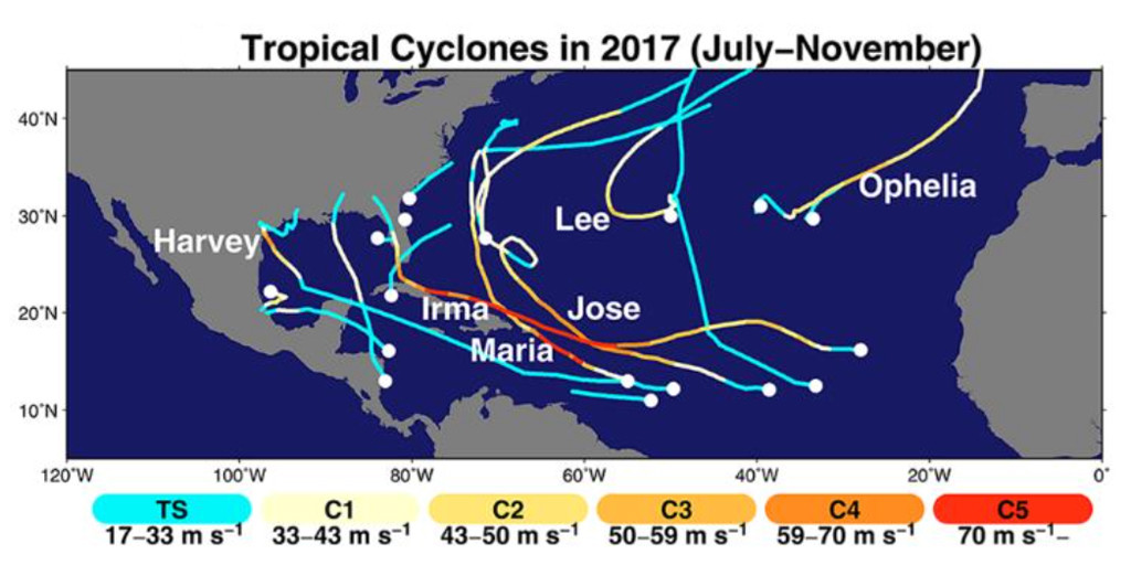The paths travelled by tropical storms (blue) and hurricanes (categories one to five; yellow to red) during the 2017 Atlantic hurricane season