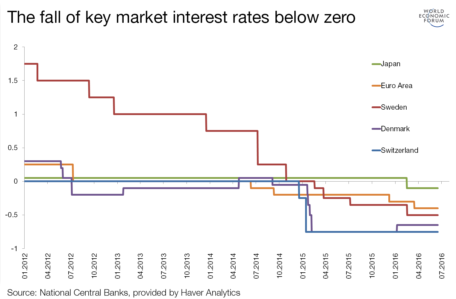 Negative Interest Rates Absolutely Everything You Need To Know In The Diagram Above There Are Two Inputs One Is A Normally Open Push Differences Effects On Banks For Instance And Psychological Impact Of Plunging Into Territory More This Below