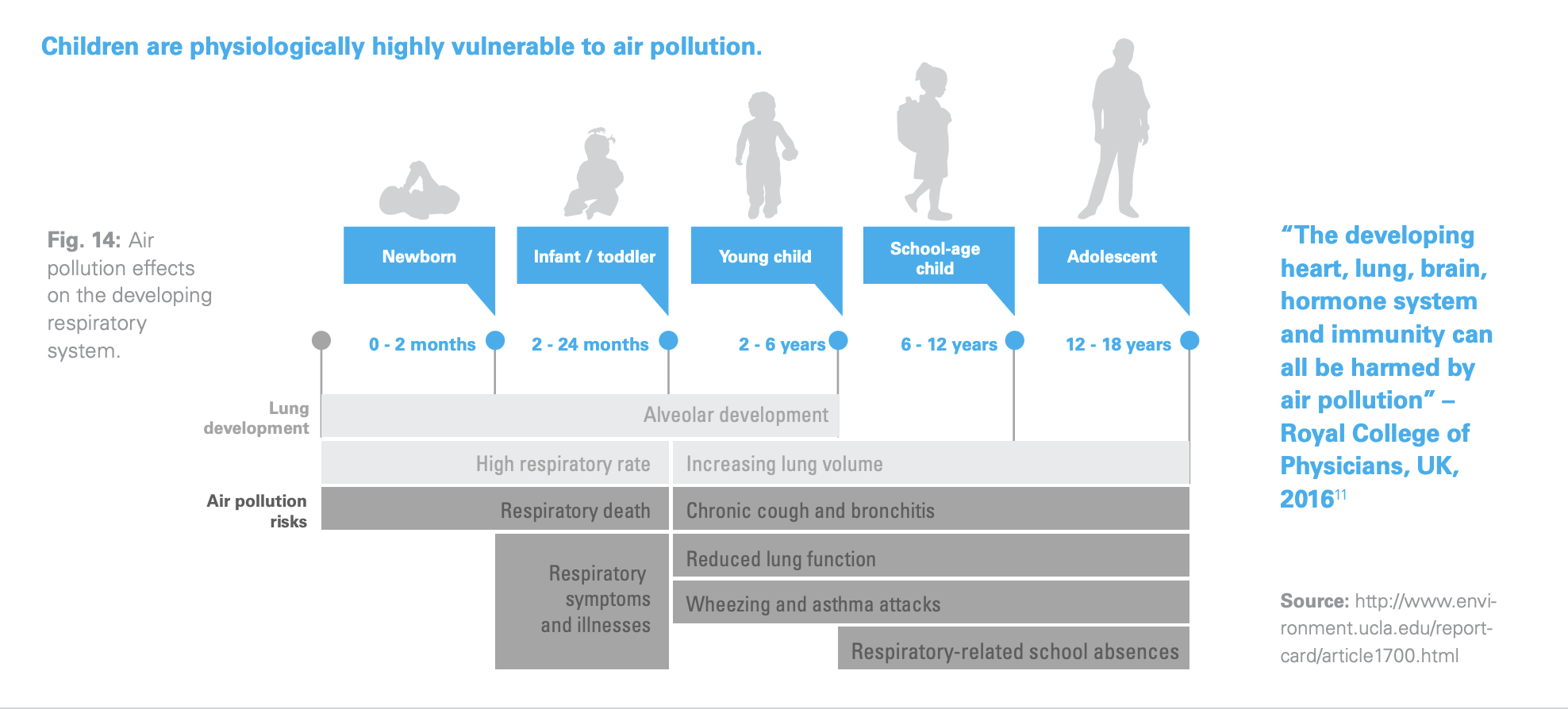 Air pollution is particularly harmful to children