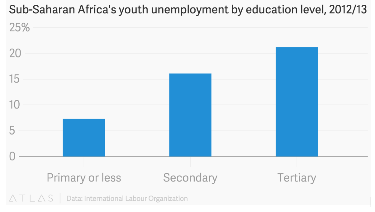 Sub-Saharan Africa's youth unemployment by education level, 2012/13