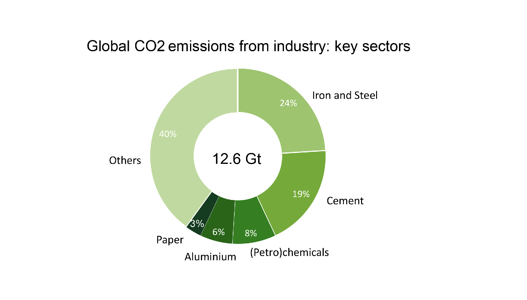 A breakdown of industrial sector emissions, 2014