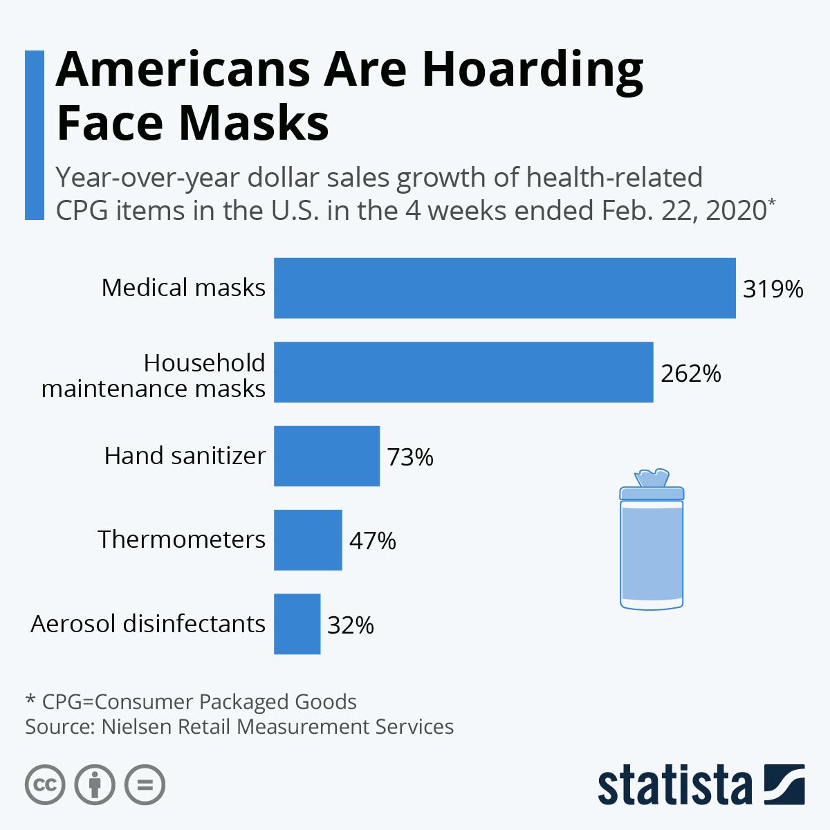 Les Américains amassent des masques faciaux