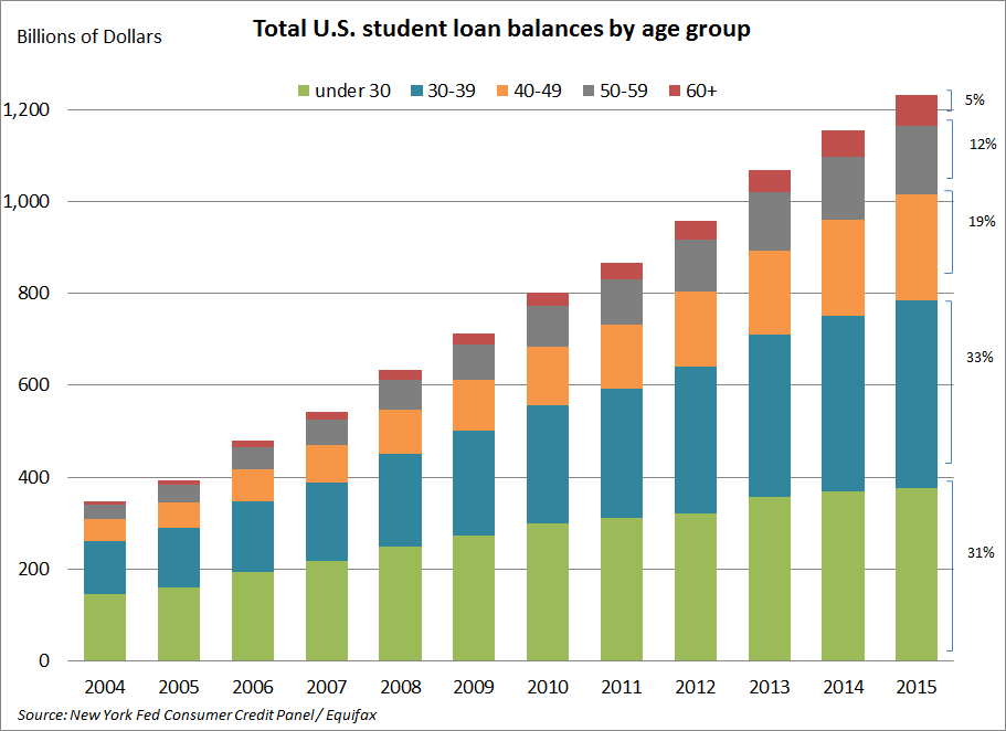 Total student loan debt in the US, by age group