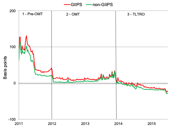 GIIPS = Greece, Ireland, Italy, Portugal, Spain, Cyprus. The vertical lines define three monetary policy periods: Period 1 (Pre-OMT): July 2011 - July 2012; Period 2 (OMT): August 2012 - June 2014; Period 3 (Targeted Long-Term Refinancing Operations, or TLTRO): July 2014 - December 2015. Averages of interest rates are volume-weighted.