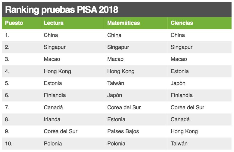 Pruebas Pisa Qué Países Tienen La Mejor Educación Del Mundo Y Qué Lugar Ocupa América Latina En La Clasificación Foro Económico Mundial