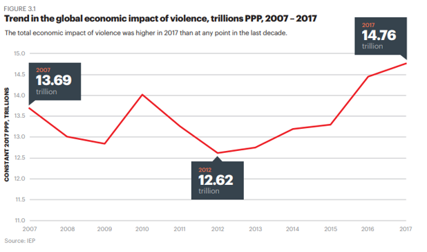The monetary cost of violence is rising.