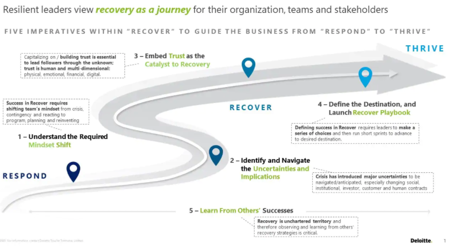 Having a clear roadmap can make the journey out of the crisis easier.