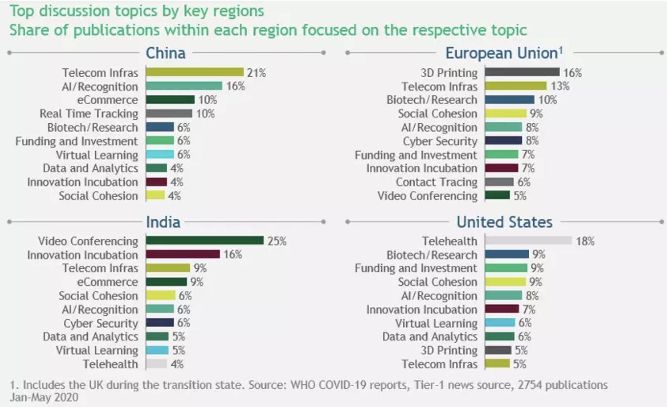 Conversaciones sobre tecnología COVID en India, China, la Unión Europea y los EE.UU.
