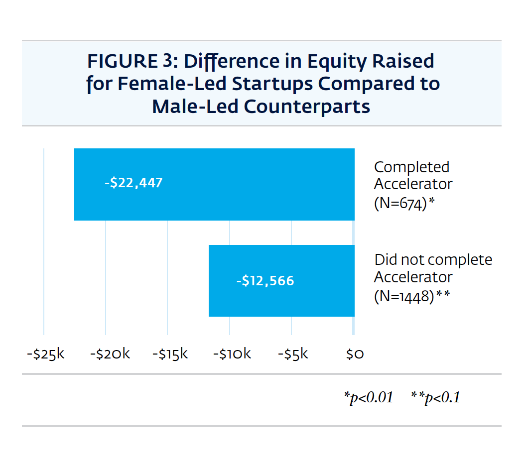 Participating in an accelerator did not help female-led start-ups raise equity
