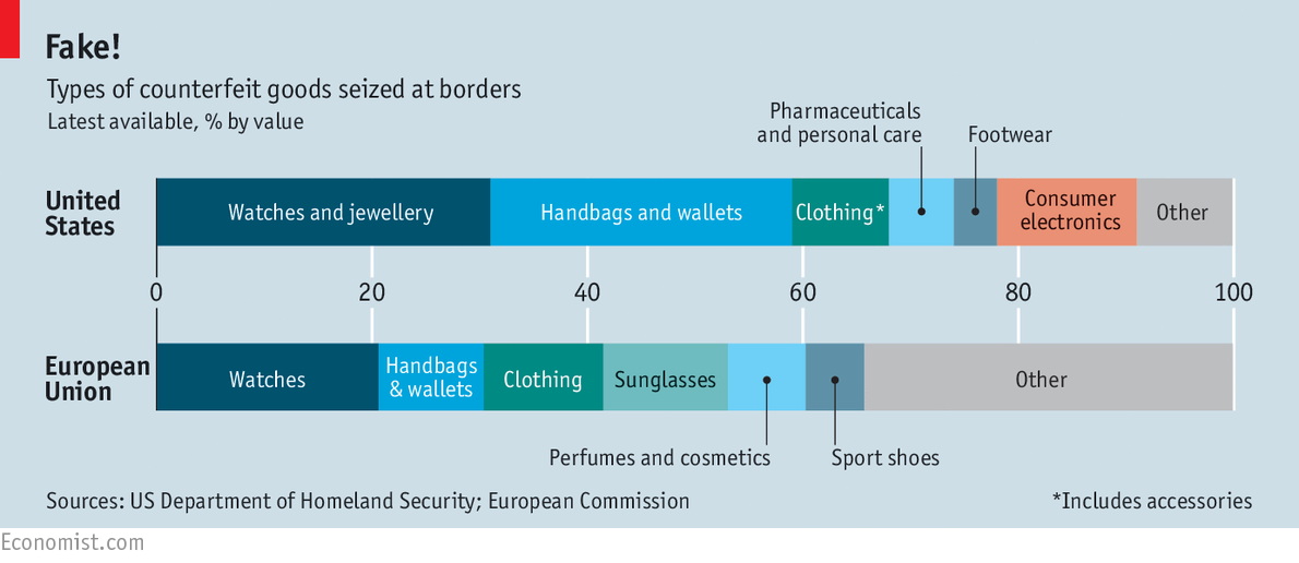 Types of counterfeit goods seized at borders