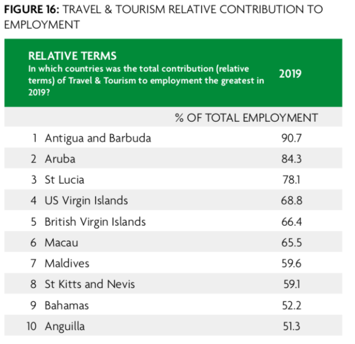 Caribbean islands are most dependent on tourism for jobs.
