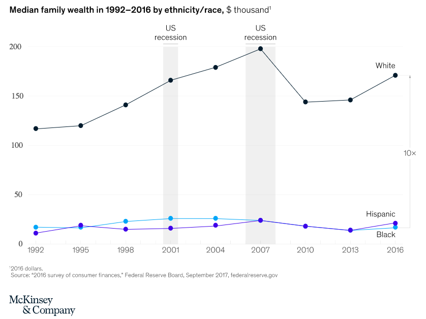 Non-white families' median wealth lags far behind that of their white neighbours.