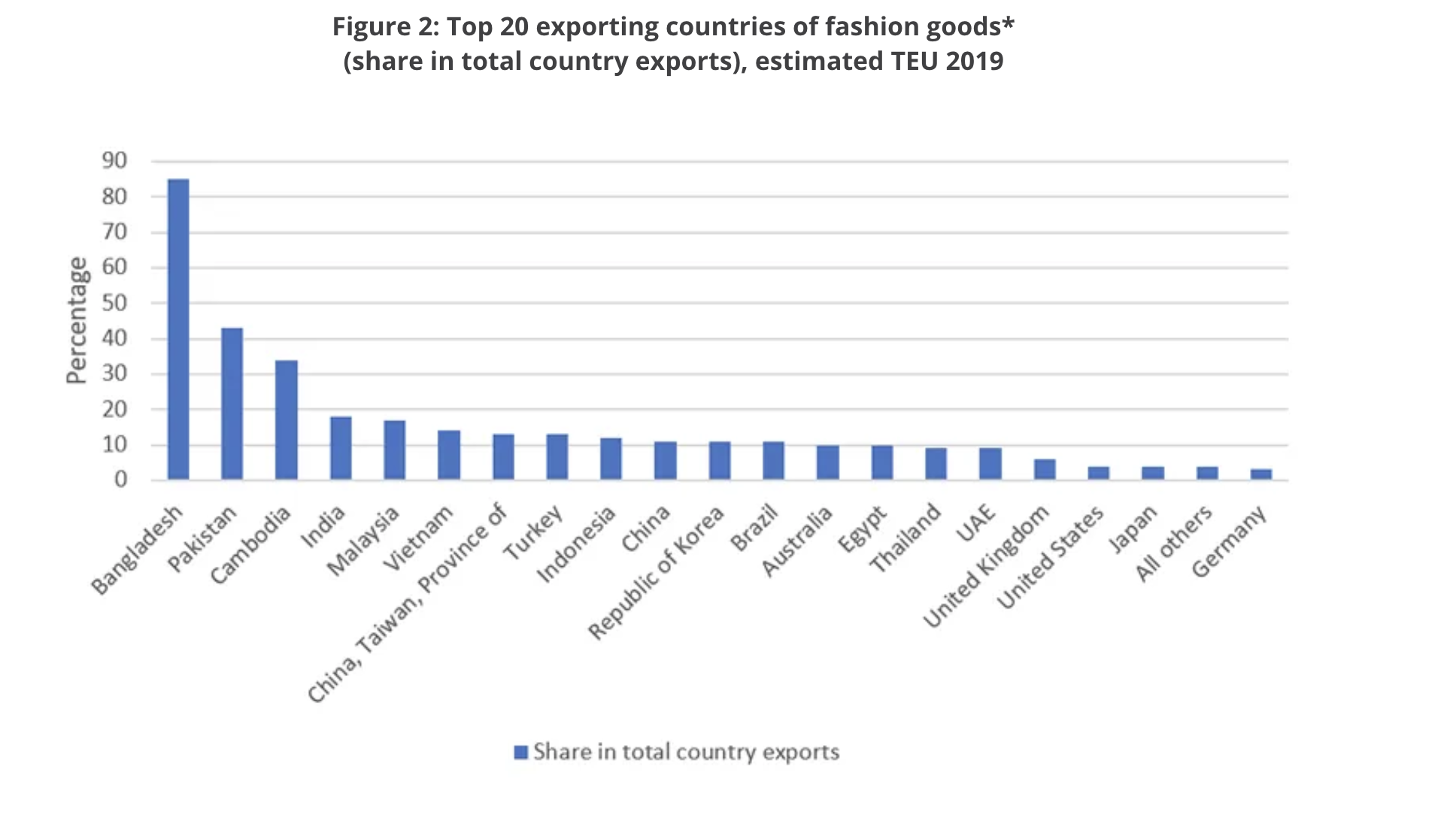 The top-20 exporting countries of textiles and clothing