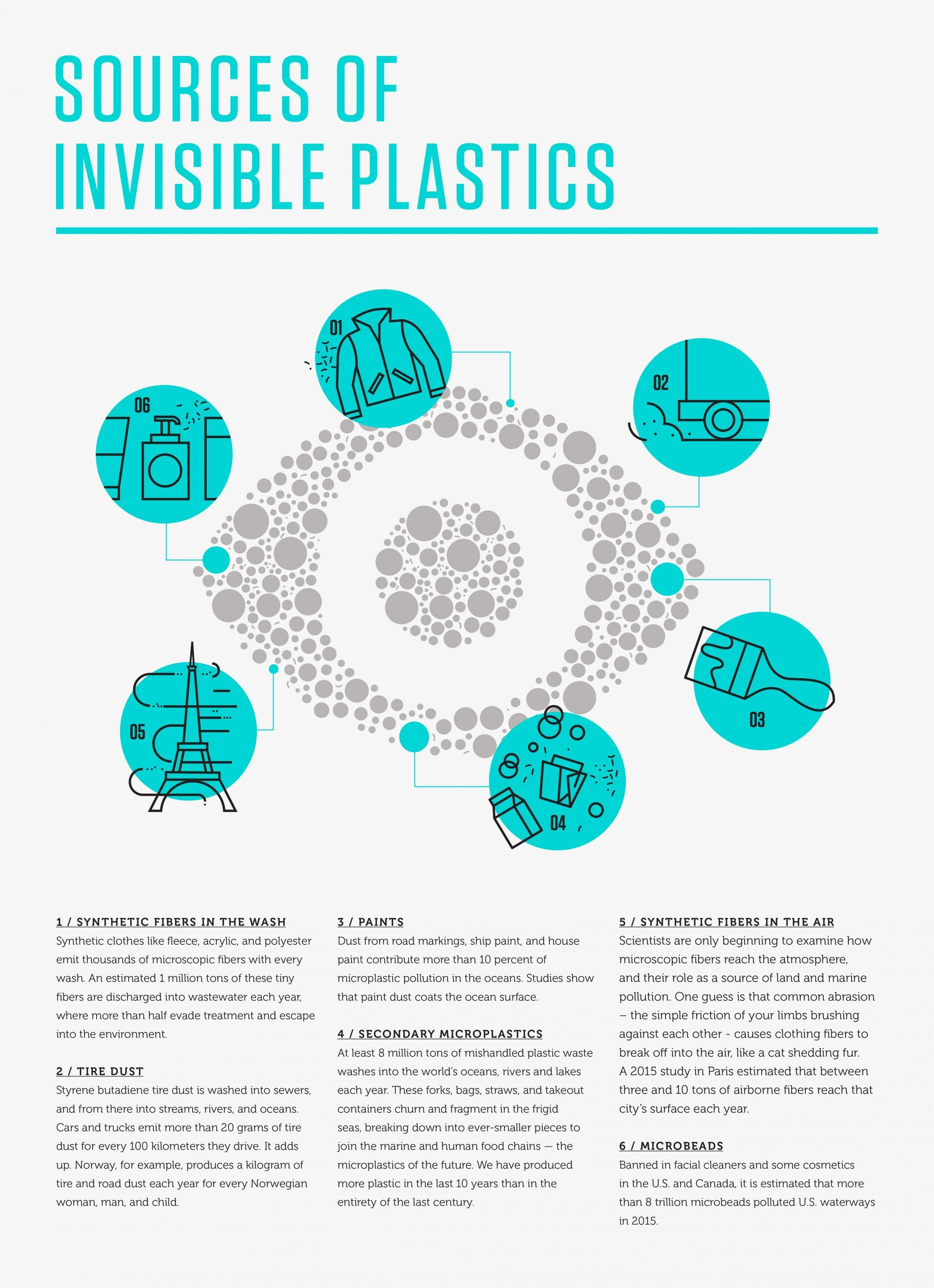 Sources of Invisible Plastics.