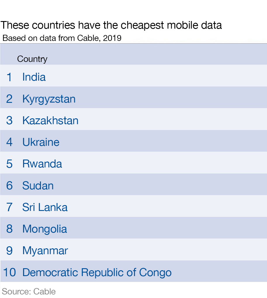 Top 10 countries in the world offering cheapest mobile data in 2019