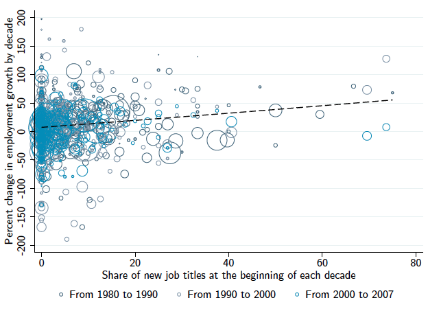 Employment growth by decade plotted against the share of new job titles at the beginning of each decade for 330 occupations