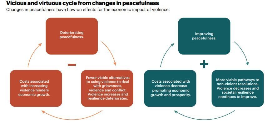 Vicious and virtuous cycle from changes in peacefulness.
