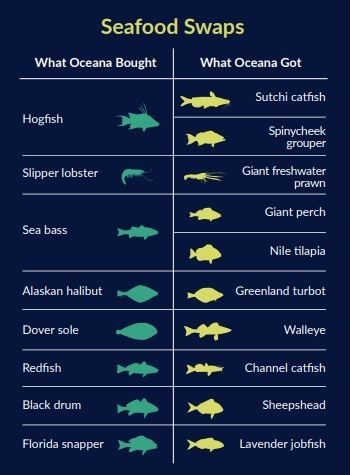 Seafood Swaps