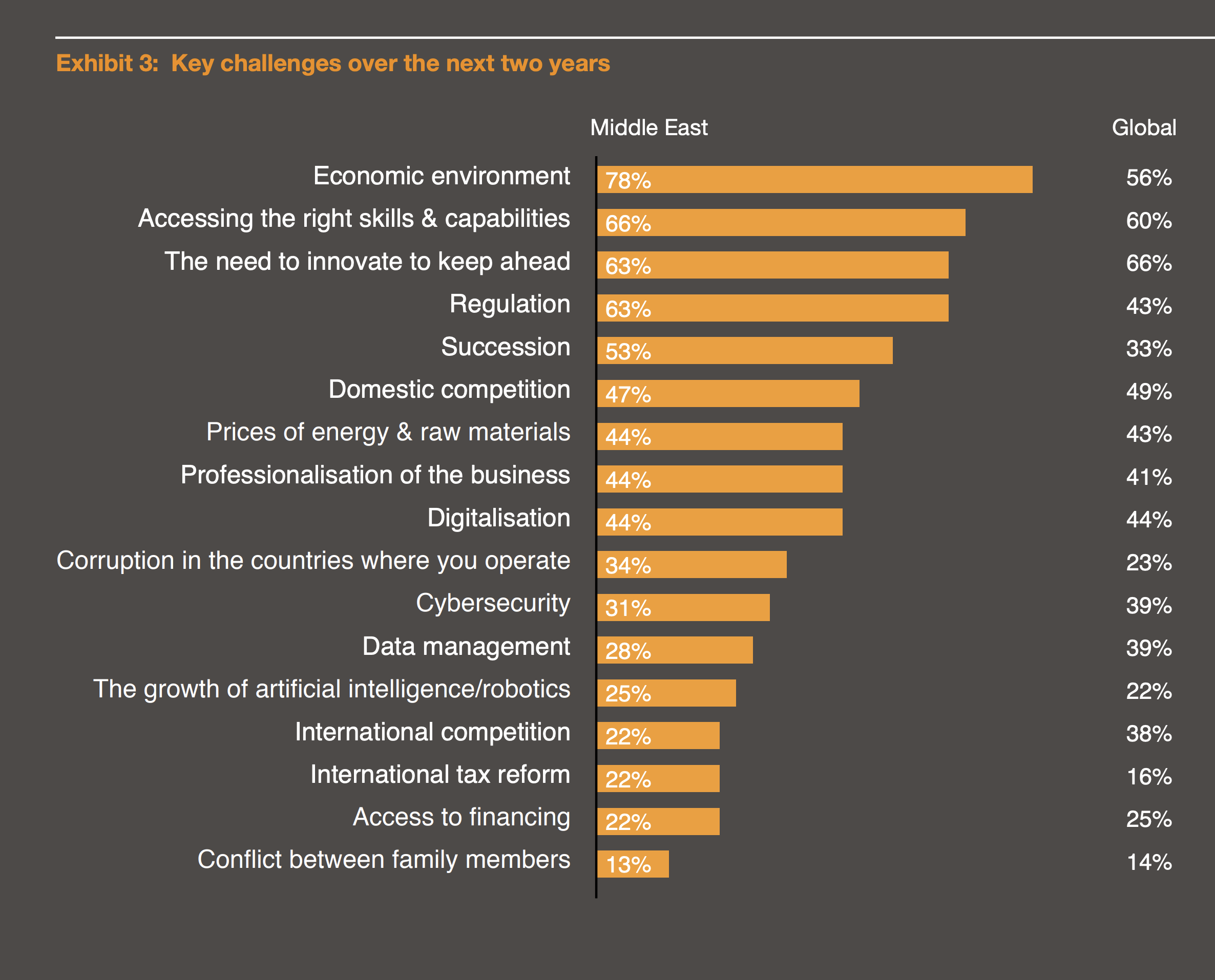 What do family business owners in the region see as the main challenges facing them today?