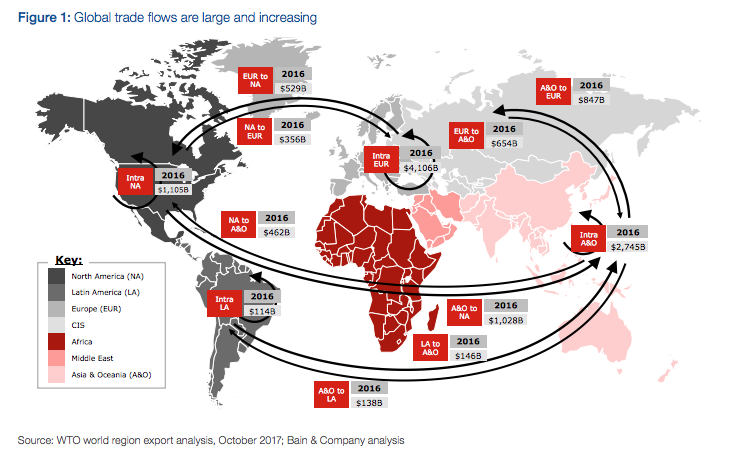 A graphic showing global trade flows.