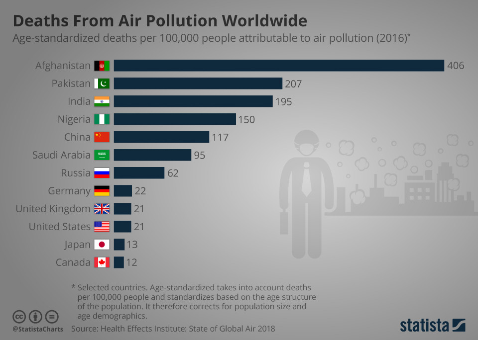 Deaths from air pollution worldwide.