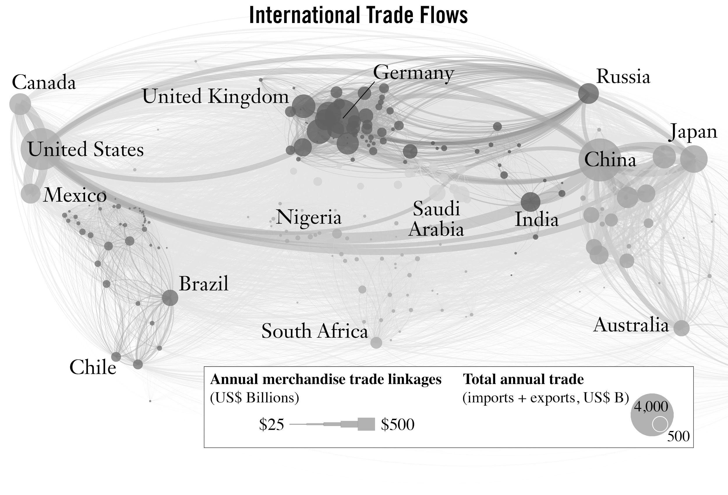 International trade flows