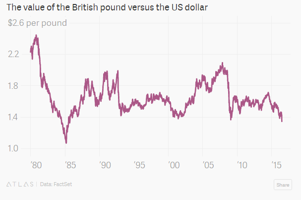 The value of the British pound versus the US dollar