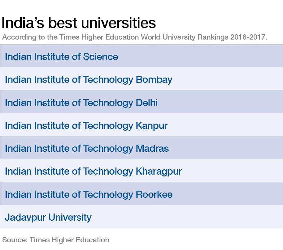 India's best universities