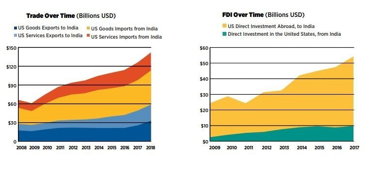 Bilateral trade and investment between India and the US continues to grow.