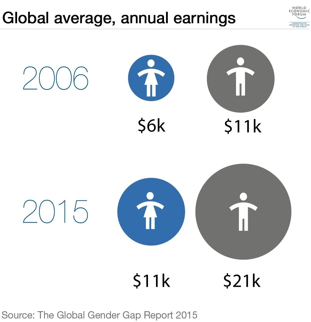 Global average, annual earnings