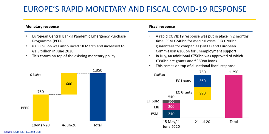 Europe's rapid fiscal and monetary response to COVID-19