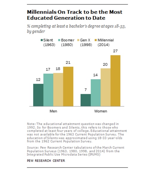 Millennials on track to be the most educated generation to date