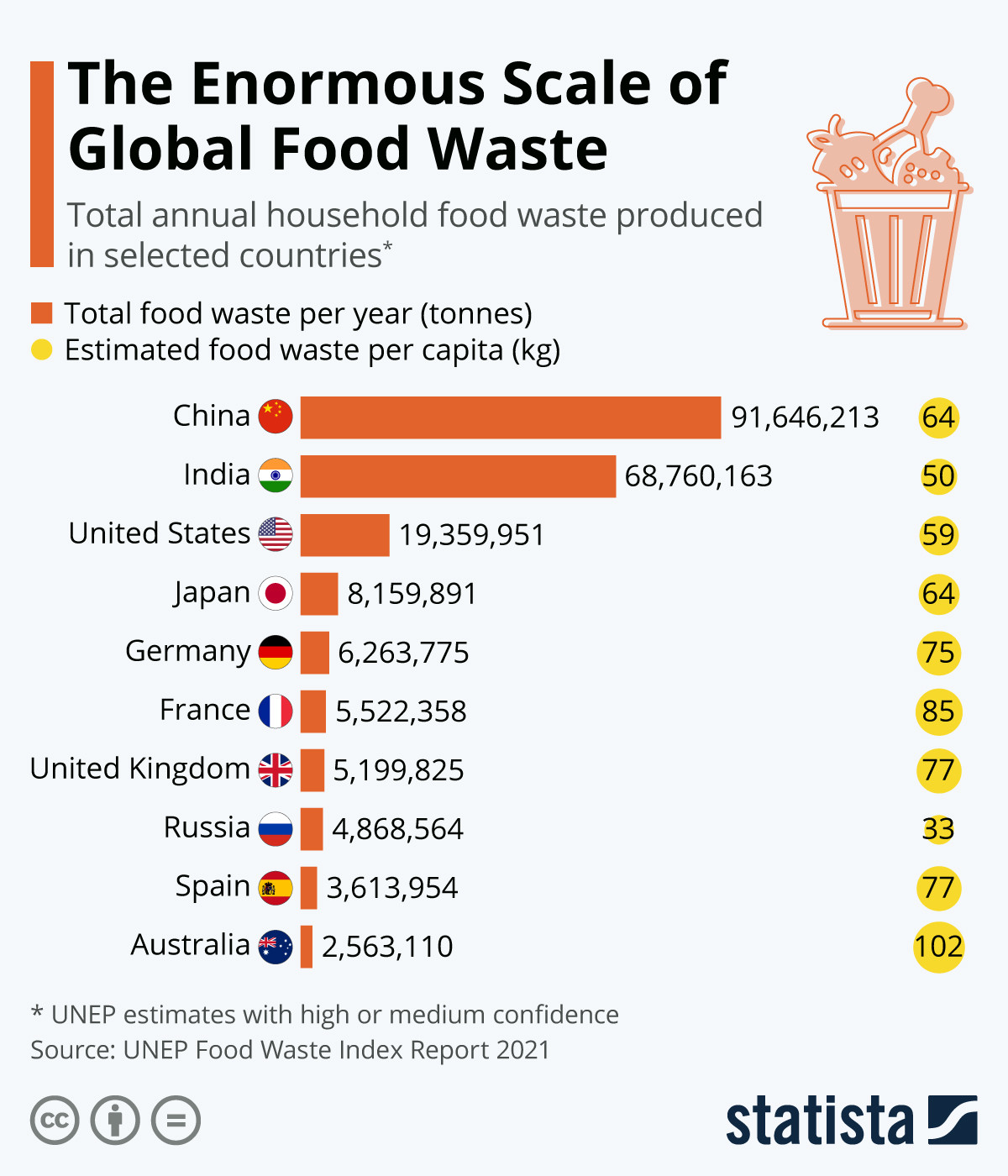 a chart showing the prevalence of food waste across the world