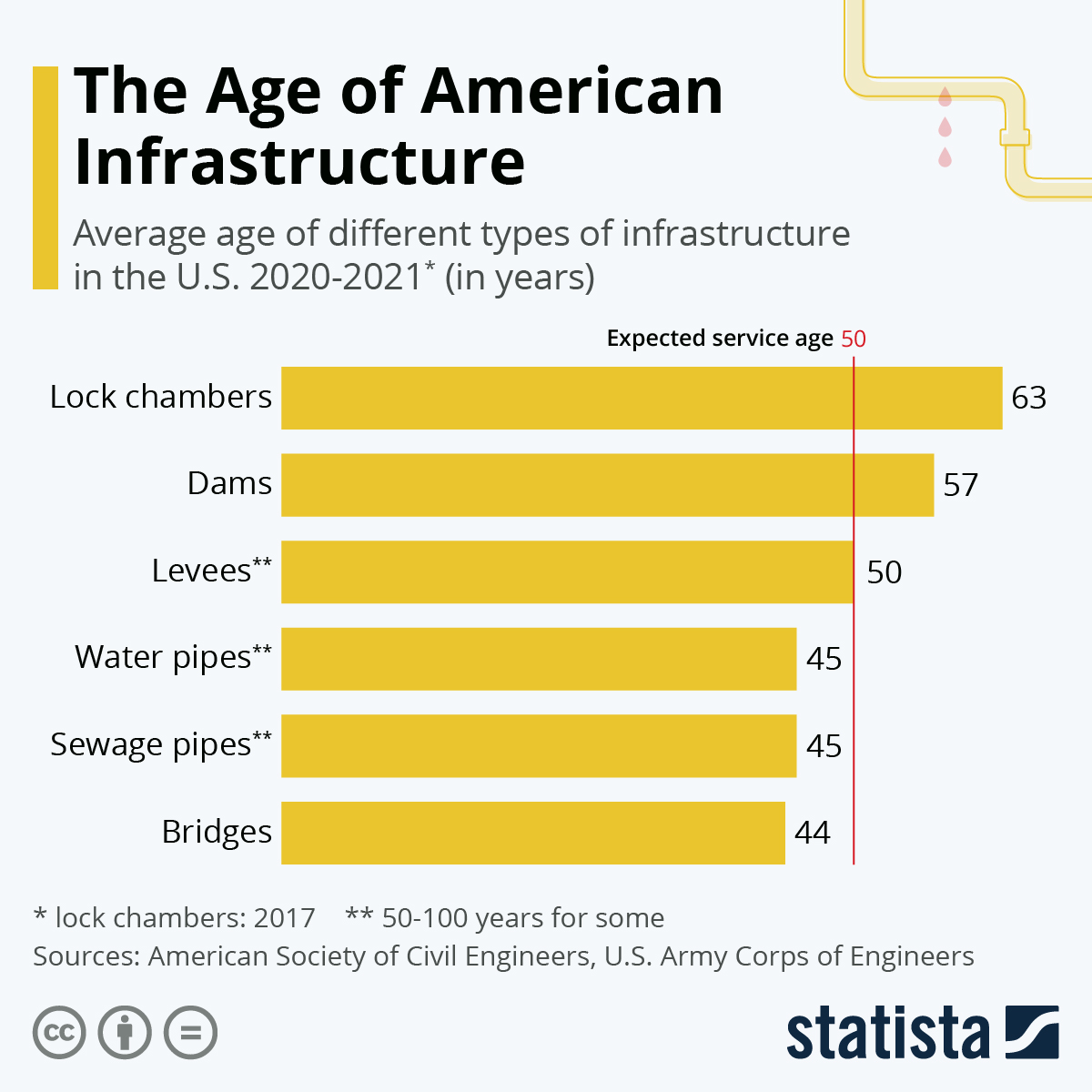 Much US infrastructure is approaching or already beyond its expected service age.