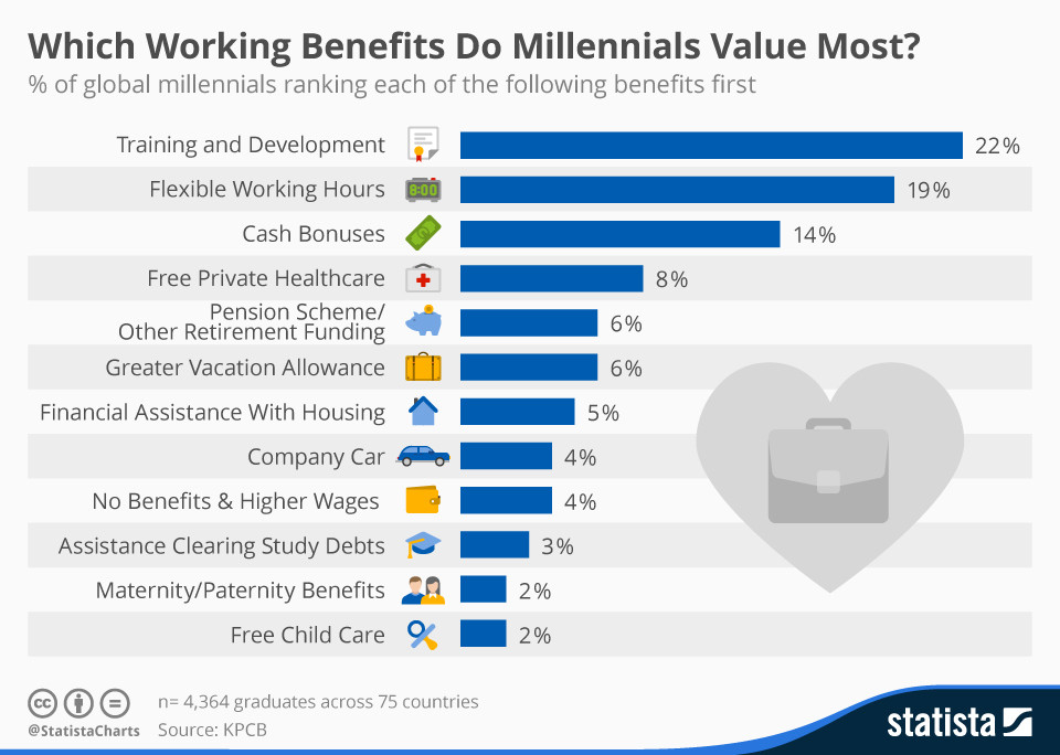 Which working benefits do millennials value most?