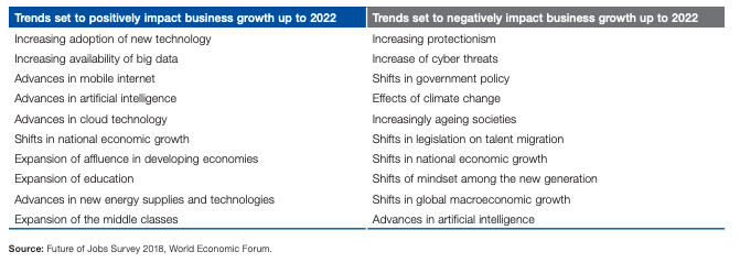 Ageing populations are a major challenge to business growth.