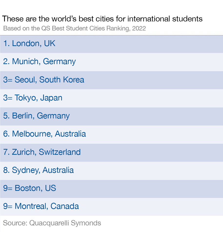 Best cities for students 2022
