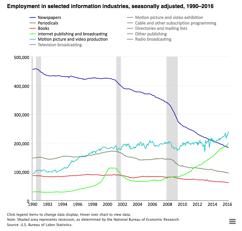 Employment in selected information industries, seasonally adjusted, 1990-2016
