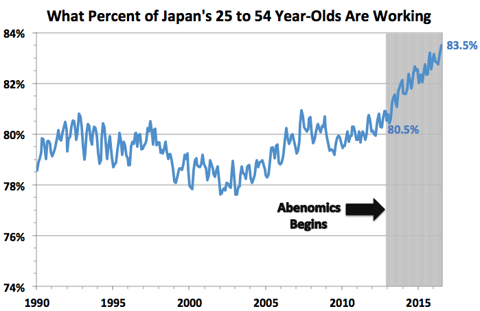 What percent of Japan's 25 to 54 Year-Olds are working