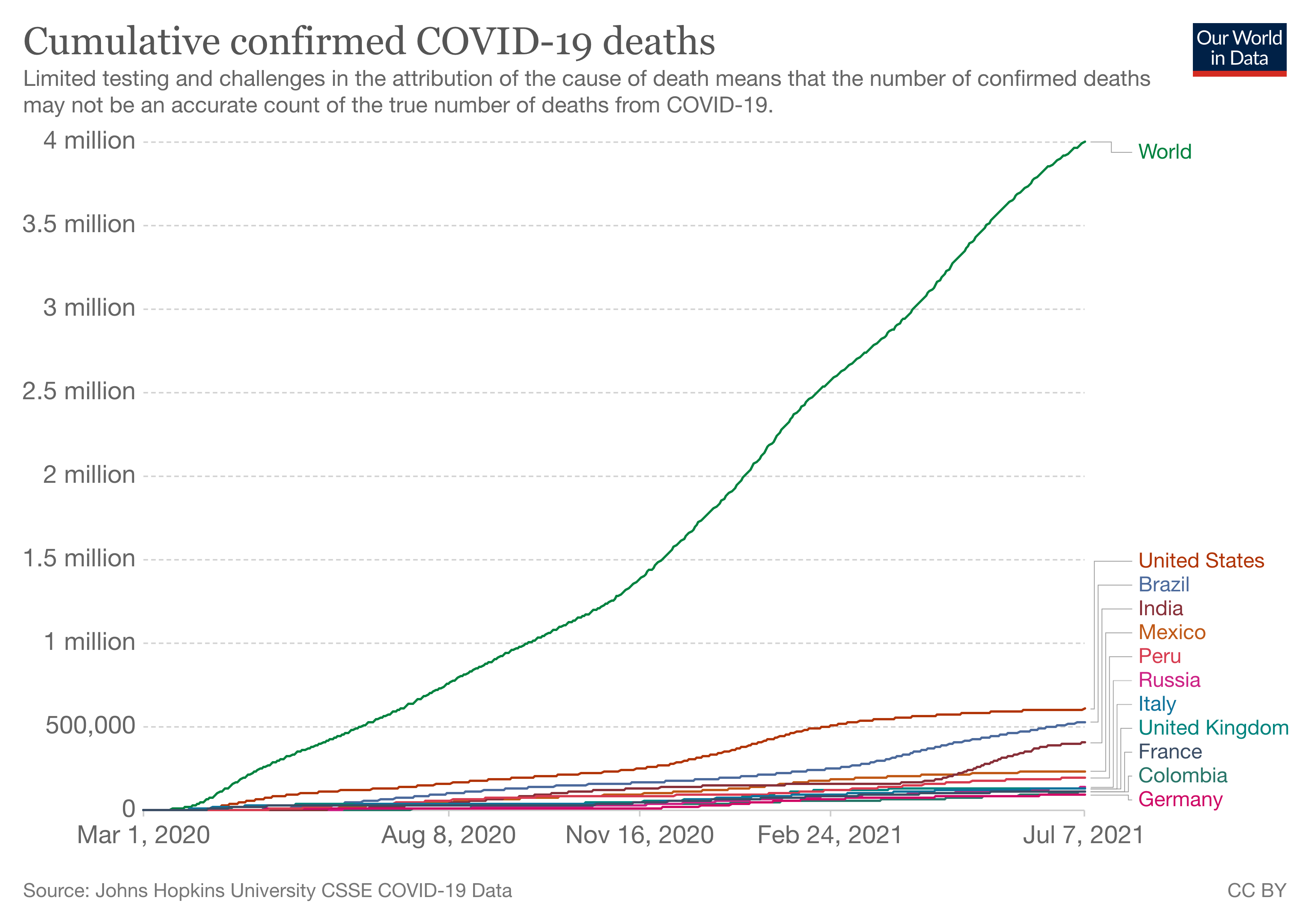 Cumulative confirmed COVID-19 deaths globally and in selected countries.