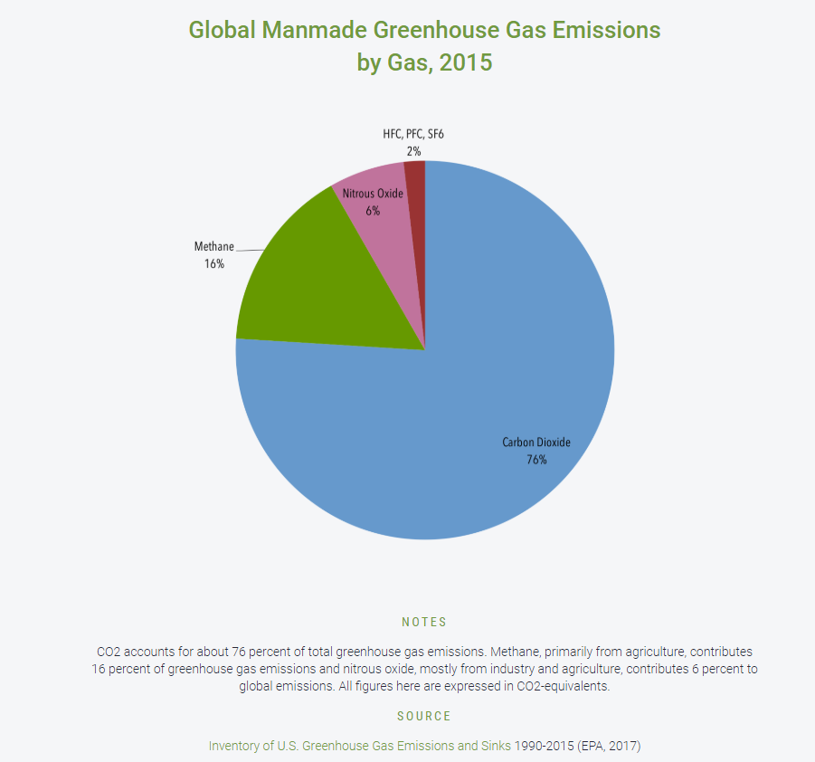 A pie chart shows which are the most common greenhouse gases
