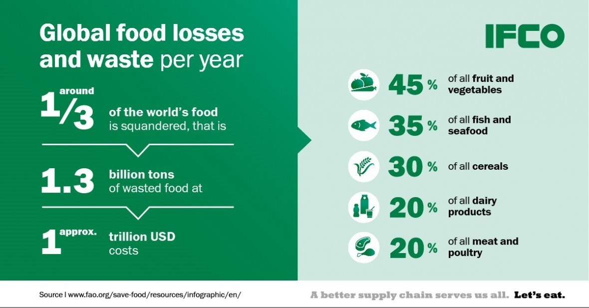 Global food losses and waste per year