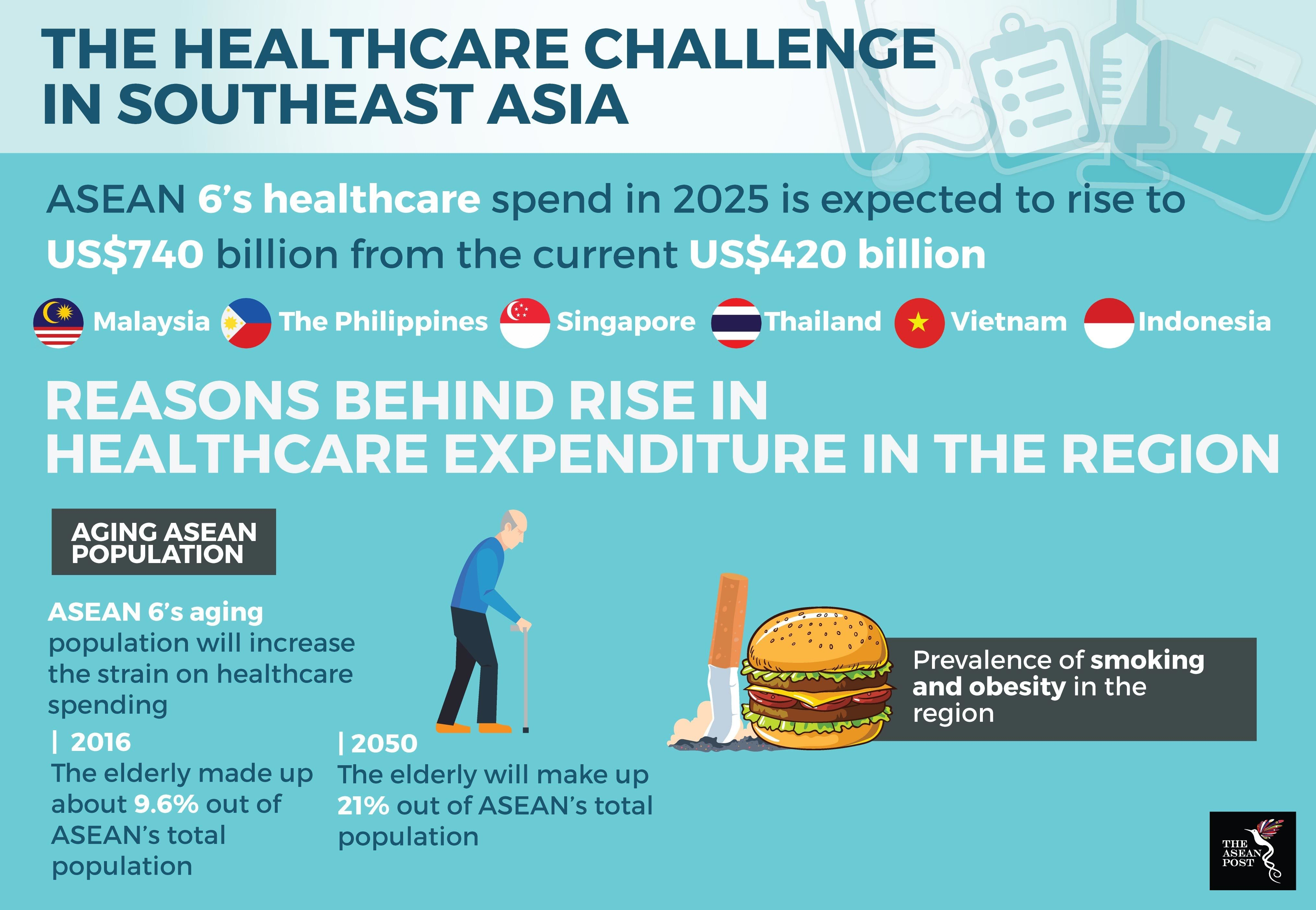 The cost of healthcare is rising in ASEAN. How can nations ...