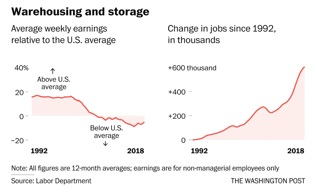 These jobs used to pay more than the US average  Not any