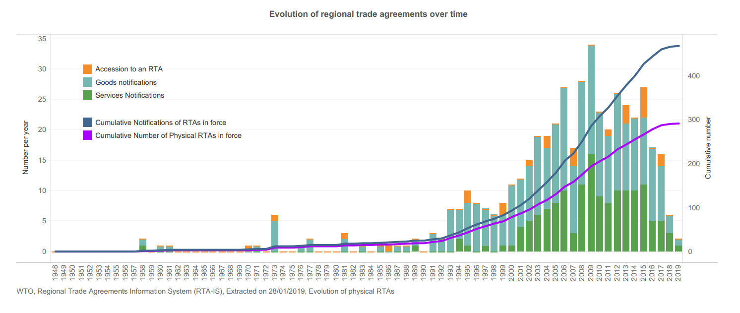 a graph showing the evolution of regional trade agreements over time