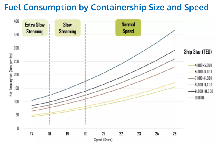 Lower speeds are good for fuel consumption rates but slow down delivery times.