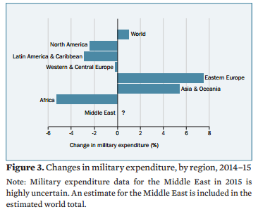 Changes in military expenditure, by region, 2014-15