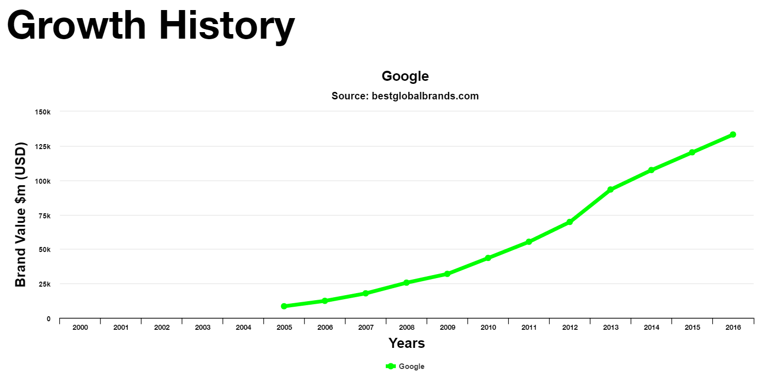 The growth of Google's brand value