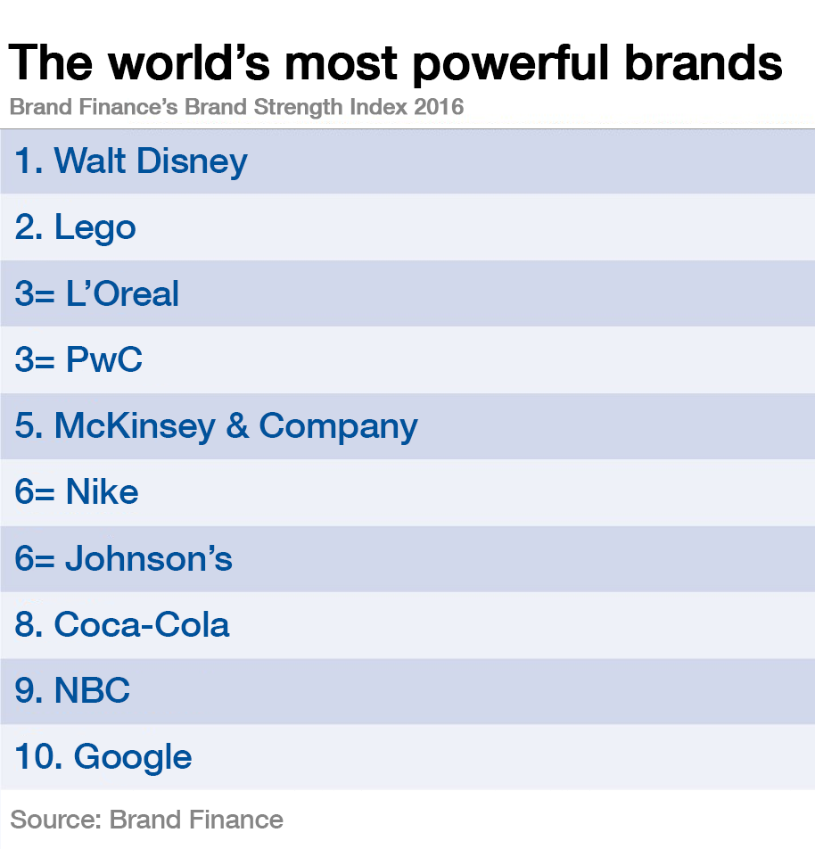 33dc482dde09 These are the world s 10 most powerful brands